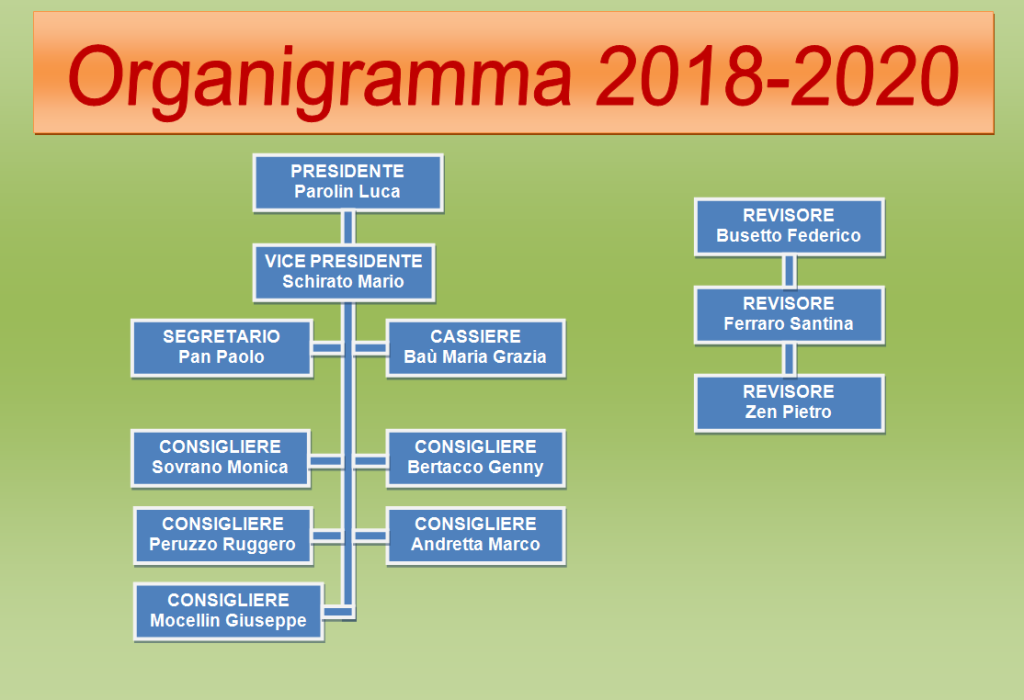 organigramma-2018-2020